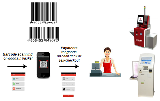 Automatic cash register and self-checkout | Solutions