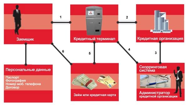 процесс выдачи кредита,